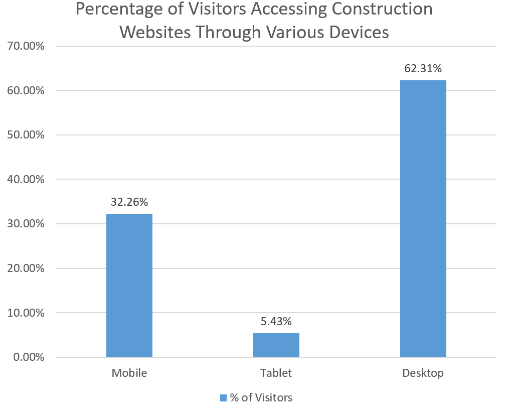 Construction Website Visitors: Devices Used