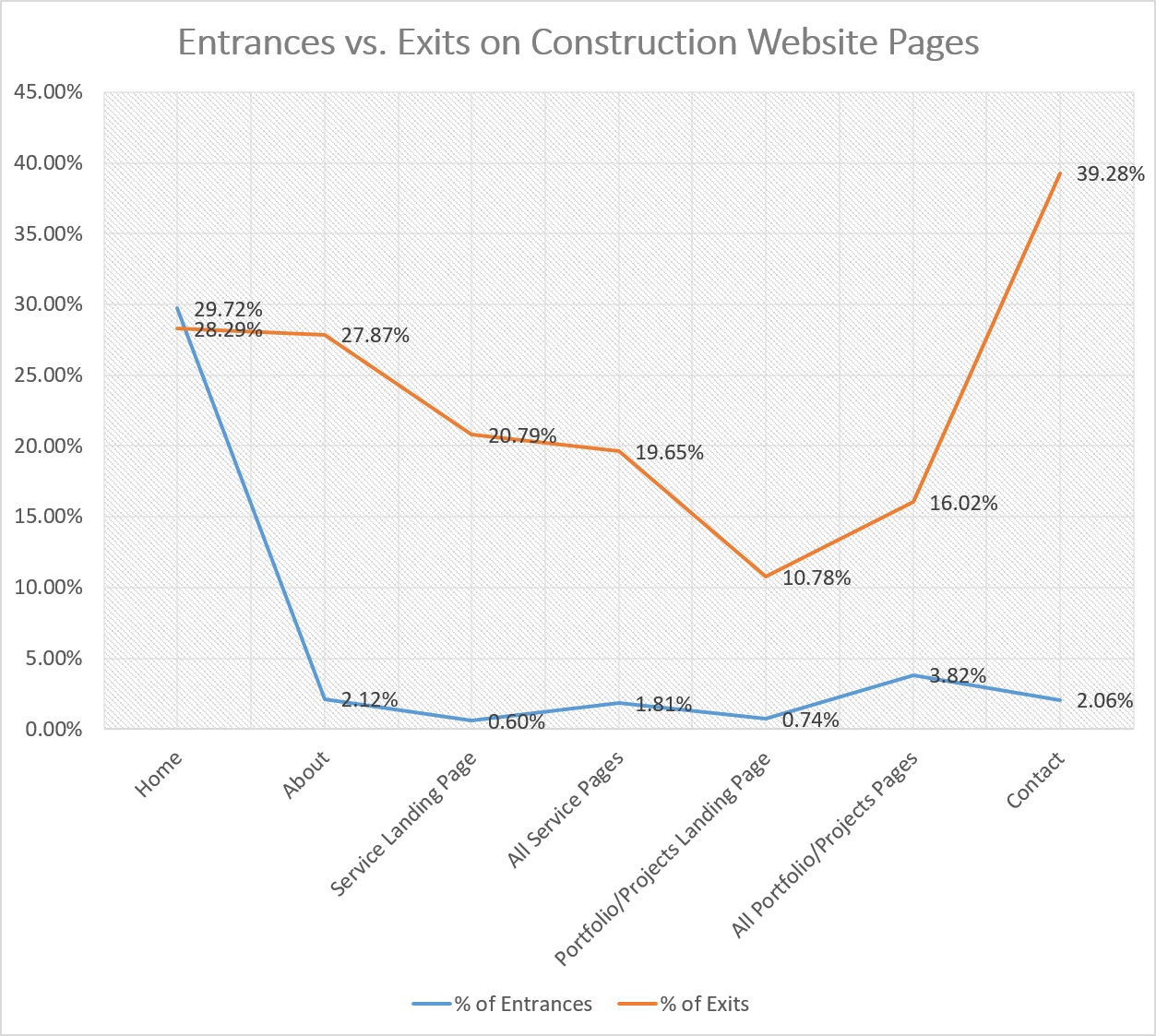 Entrances vs. Exits on Construction Website Pages