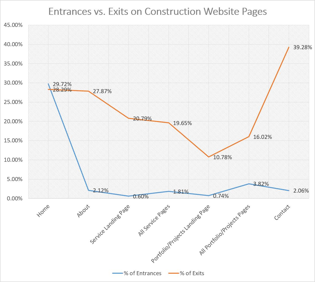 Entrances vs. Exits on Construction Website Pages