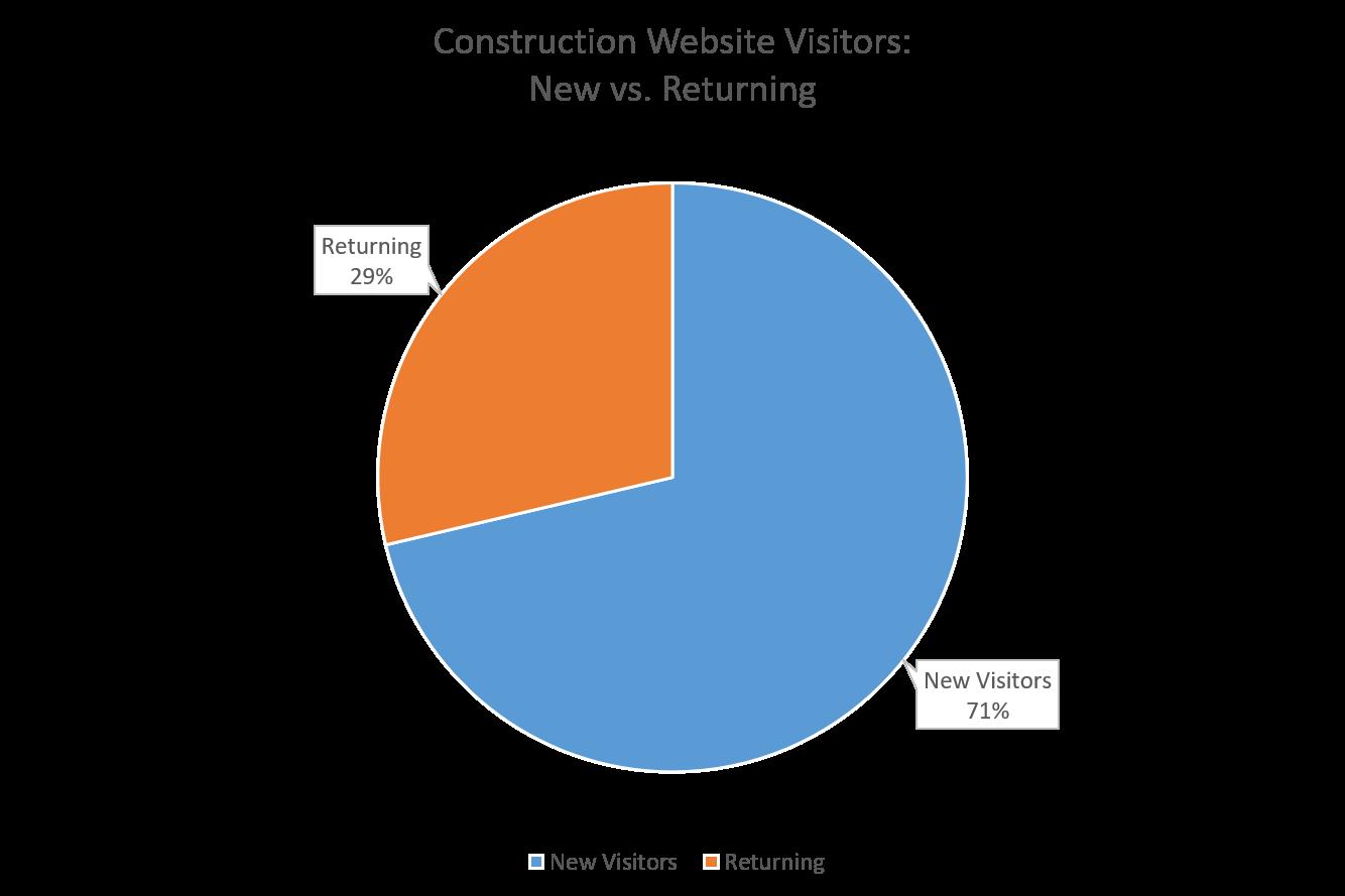 Construction Website Visitors: New vs. Returning