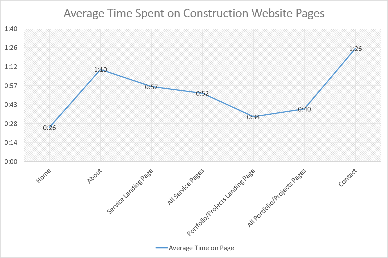 Average Time Spent on Construction Website Pages