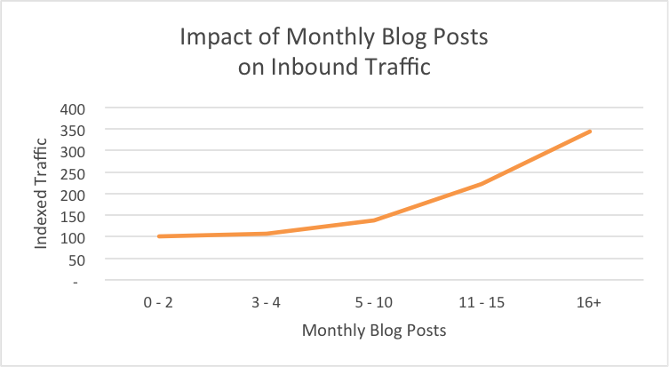 How to Start a Business Blog: Impact of Monthly Blog Posts on Inbound Traffic (HubSpot)