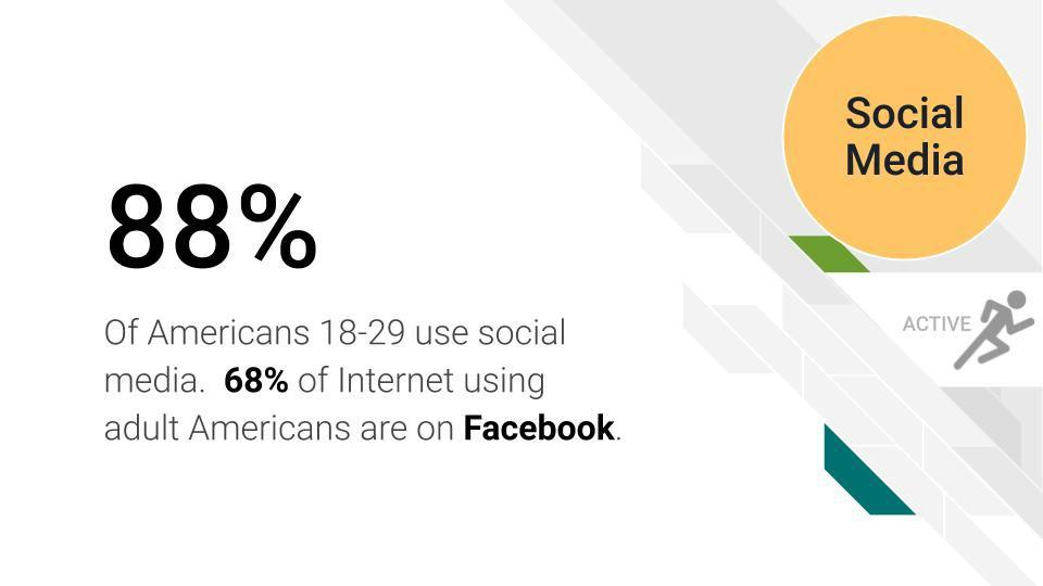 Why Use Social Media for Business? - 88% of Americans 18-29 use social media