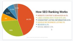 What is digital marketing - Breakdown of SEO Ranking
