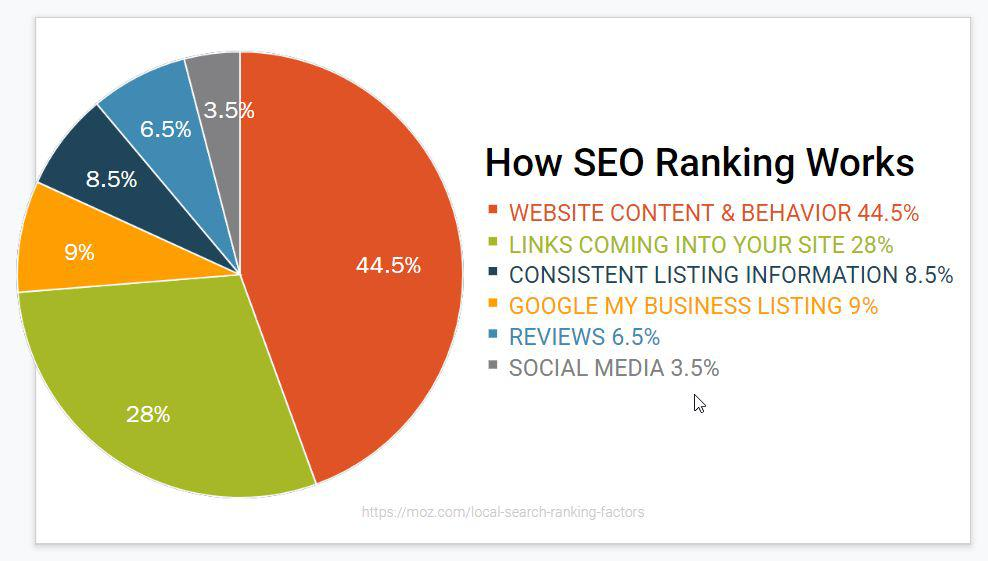 What is digital marketing? - Chart of How SEO Ranking Works