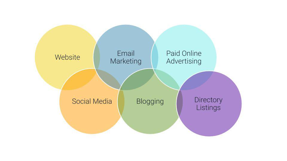 A circle chart of digital marketing strategies overlapping with one another: Website, Email Marketing, Paid Online Advertising, Social Media, Blogging, Directory Listings