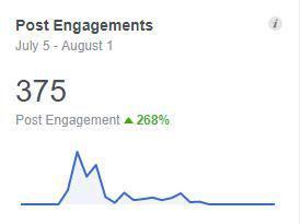 Social Media Management - Post Engagement Metric