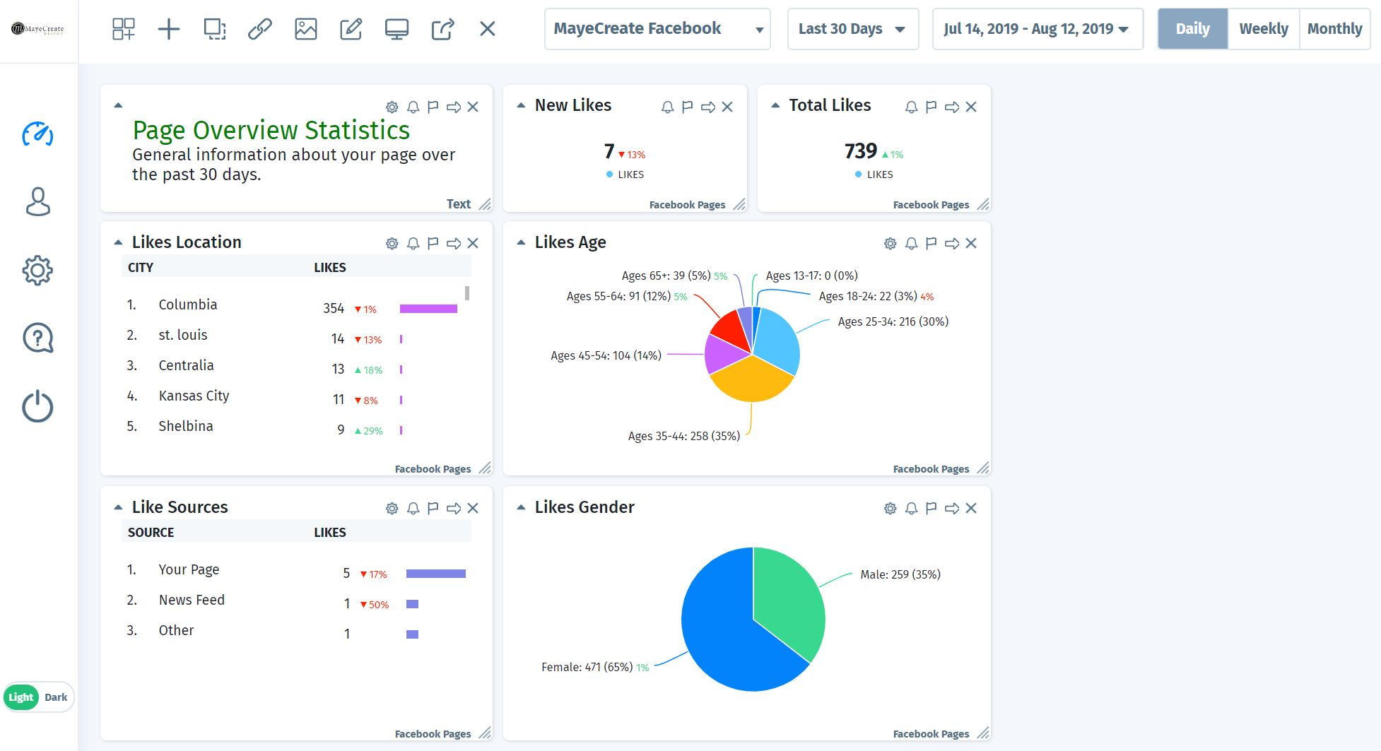 Social Media Management for Nonprofits - Cyfe Dashboard