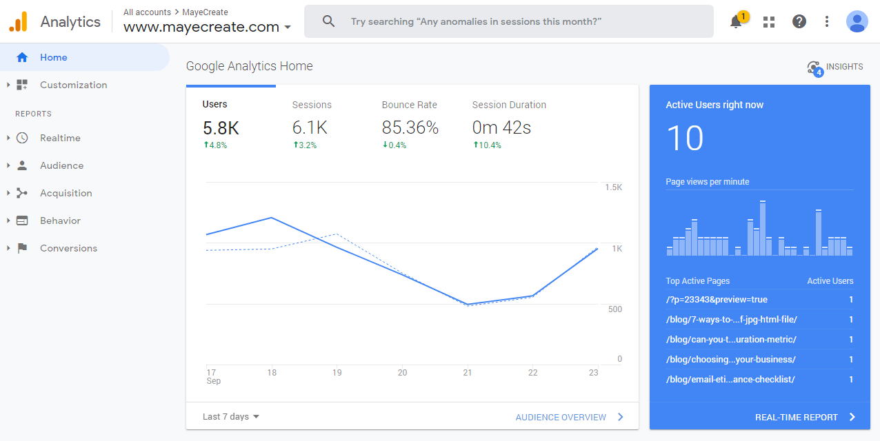 Digital Marketing Tools - Google Analytics - screenshot of MayeCreate dashboard