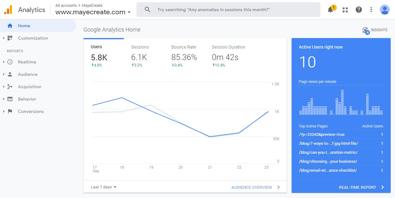 Digital Marketing Tools - Google Analytics - screenshot of MayeCreate dashboard