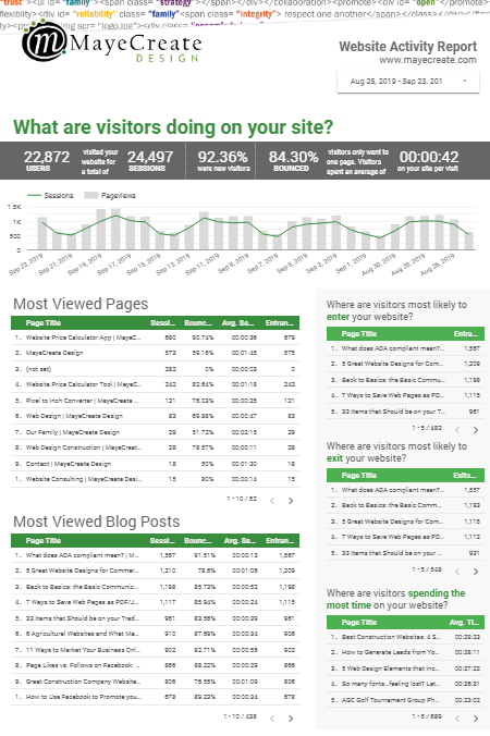 Digital Marketing Tools - Google Data Studio screenshot of our website activity