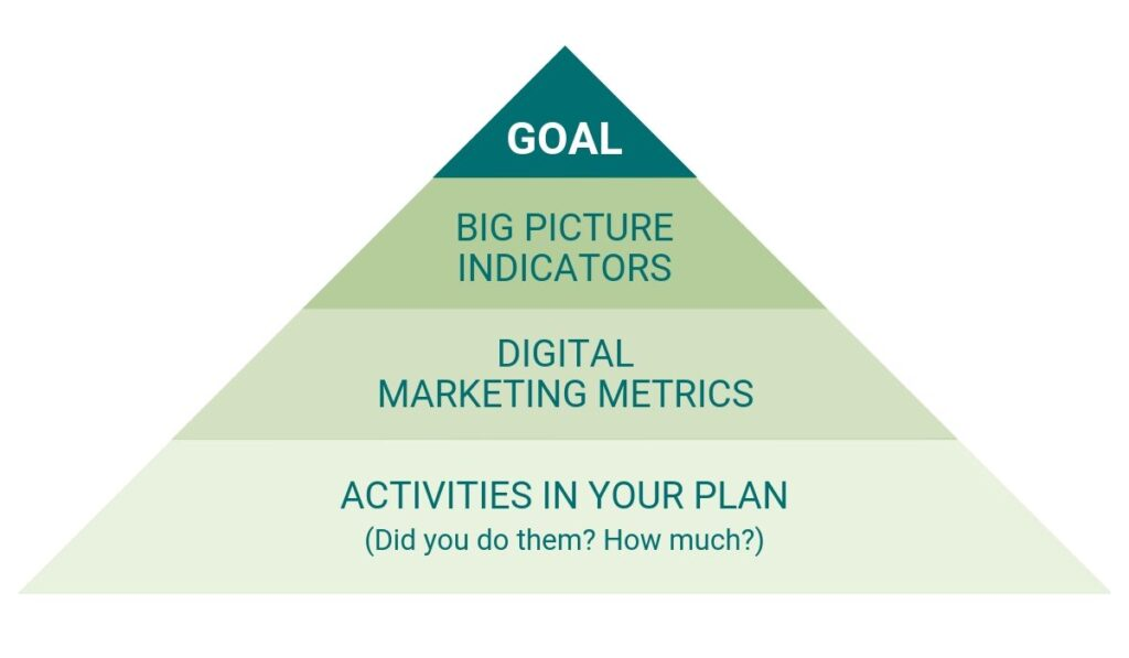 The Digital Marketing Data Review Pyramid: From Bottom to Top - Activities in Your Plan, Digital Marketing Metrics, Big Picture Indicators, Goal