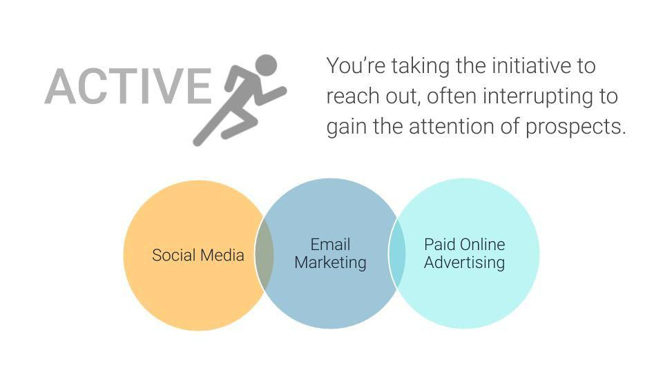 How to Create a Marketing Plan - Active Activities relate to Social Media, Email Marketing, and Paid Online Advertising