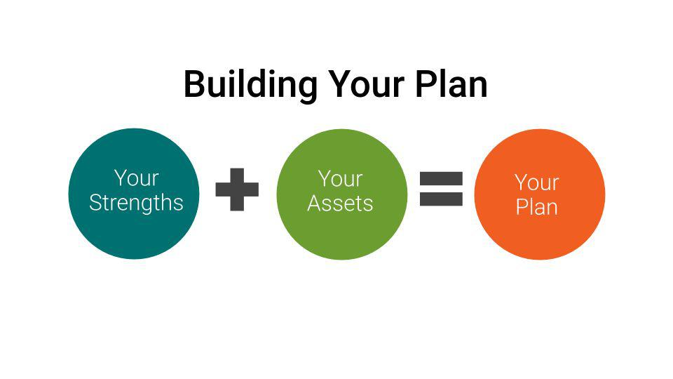 Parts of a Social Media Plan: Your Strengths + Your Assets = Your Plan