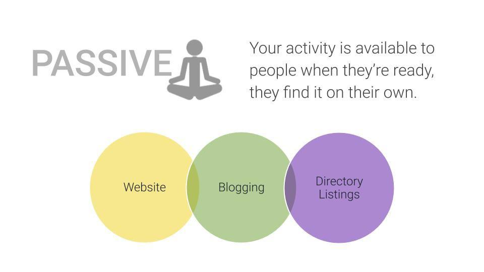 How to Create a Marketing Plan - Passive Activities relate to Website, Blogging, Directory Listings