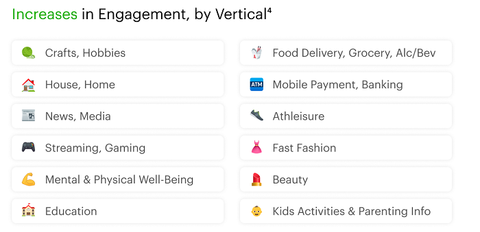 Increases in Engagement, by Vertical 4: Crafts, Hobbies; House, Home; News, Media; Streaming, Gaming; Metal & Physical Well-Being; Education; Food Delivery, Grocery, Alc/Bev; Mobile Payment, Banking; Athleisure; Fast Fashion; Beauty; Kids Activities & Parenting Info