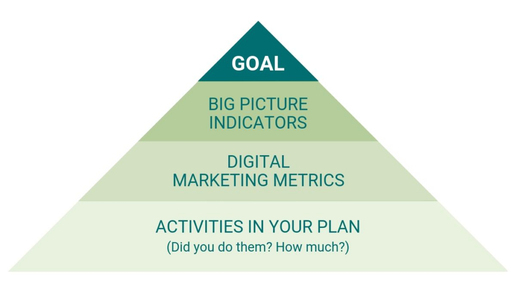 From the bottom up: Activities in Your Plan (Did you do them? How much?); Digital Marketing Metrics; Big Picture Indicators; Goal